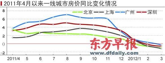 楼市迎来质变:北上广房价连续6个月下降