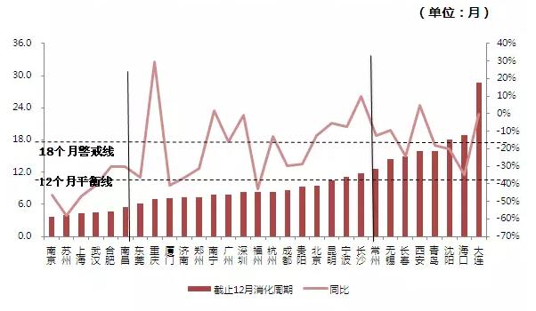 中国那些房地产库存濒临崩盘的城市