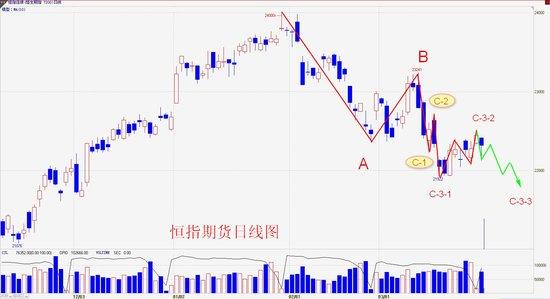 操盘手李扬:港股跟弱不跟强 再跌概率大