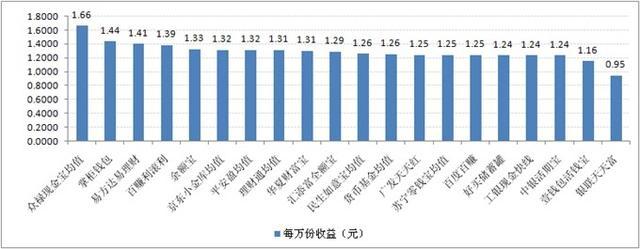 宝类产品收益对比:最高7日年化收益率5.43%