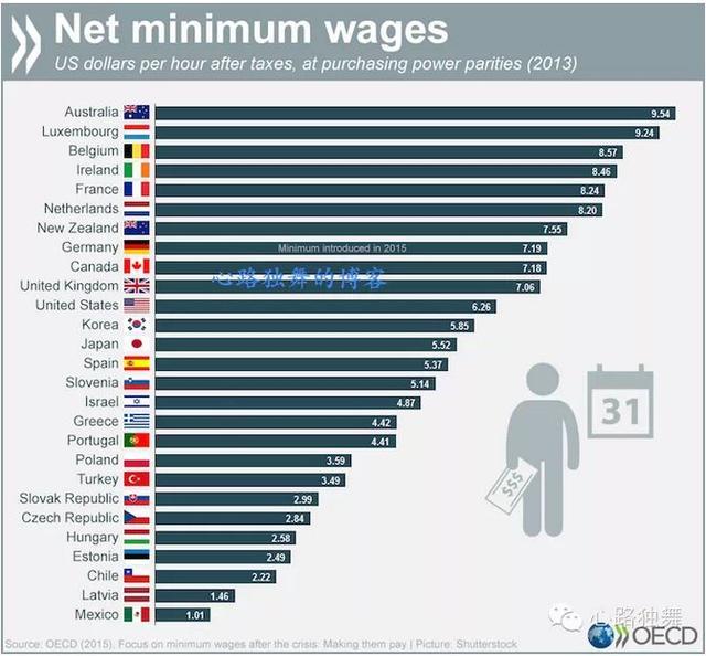 看看你的工资和国际接轨有多远?