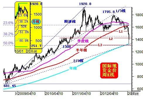 威尔鑫周评:金价暴跌后的中长期展望