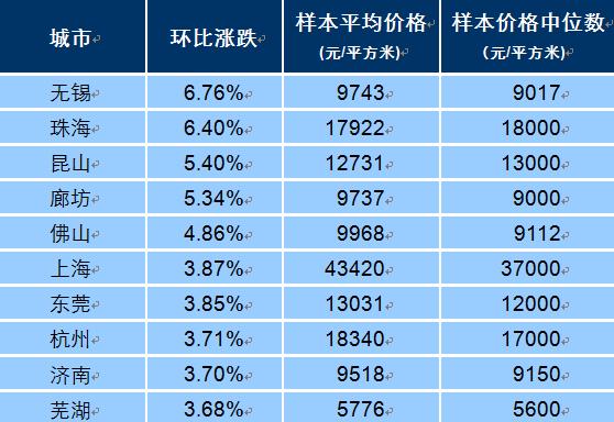 百城房价连涨13个月 环比同比涨幅双双扩大