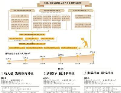2016北京企业退休金
