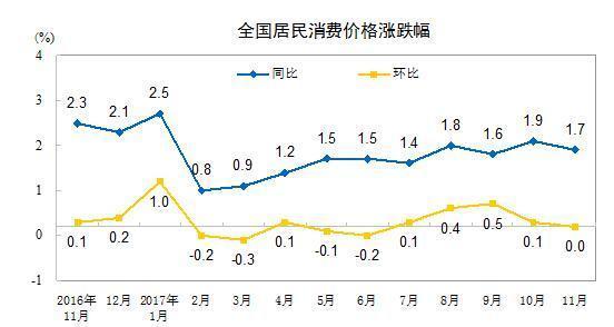 中国11月CPI同比增17%涨幅有所回落
