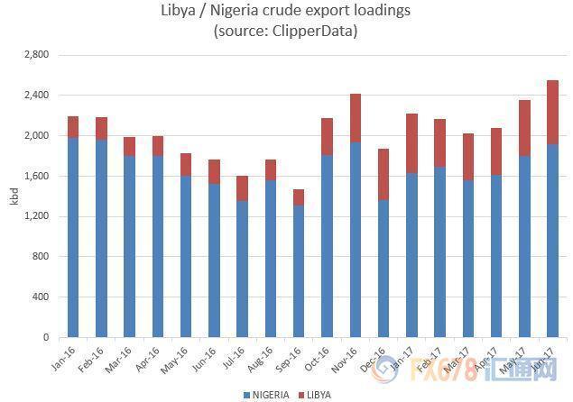 油价跌不动!多国6月原油出口回升,需求旺盛