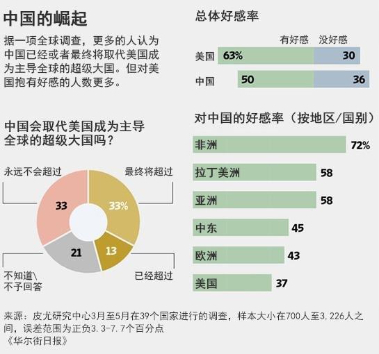 调查显示中国将超越美国成为全球领导者