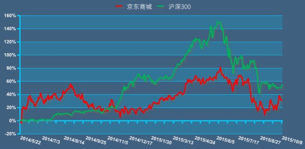 数据来源:Bloomberg,Wind