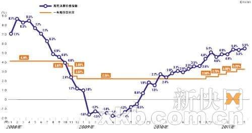 0年月存款利率_
