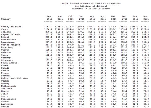 五连降!中国所持美债规模降至四年新低(图文)