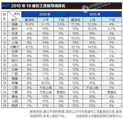 19省发布工资指导线:基准线均下调(图)
