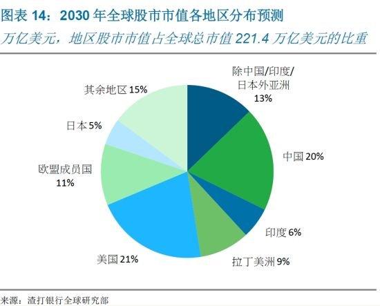 市值占gdp_2019中国住房市值报告 一线住房市值占全国四分之一