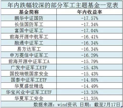 """今年这四类基金最让人""""受伤"""" 最多亏了31.73%"""