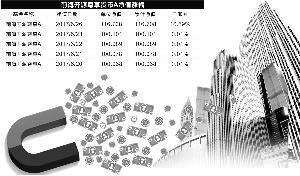 货币基金净值单日飙升16.59%创纪录