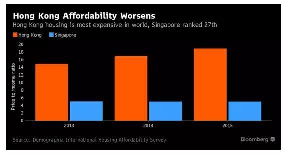 2011年新加坡gdp_香港GDP输新加坡主因在政治环境差内耗过高