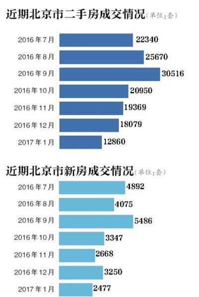 北京二套房按揭贷款最高25年 贷款300万每月多还1399