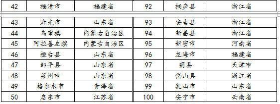 2016百强县地图:江苏17县市入榜 广东仅占1席