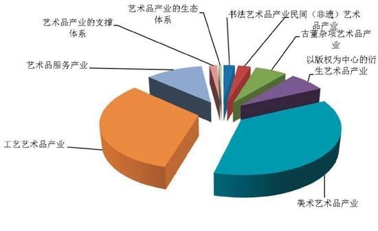 中国艺术品产业突破8千亿