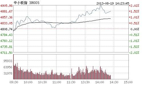 快讯:中小板指数午后继续走高 一度涨逾2%