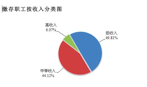 多地调高公积金缴存上限 广州深圳职工最多月缴八千