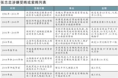 张志忠案折射民航业权力寄生 成熟人社会通行证