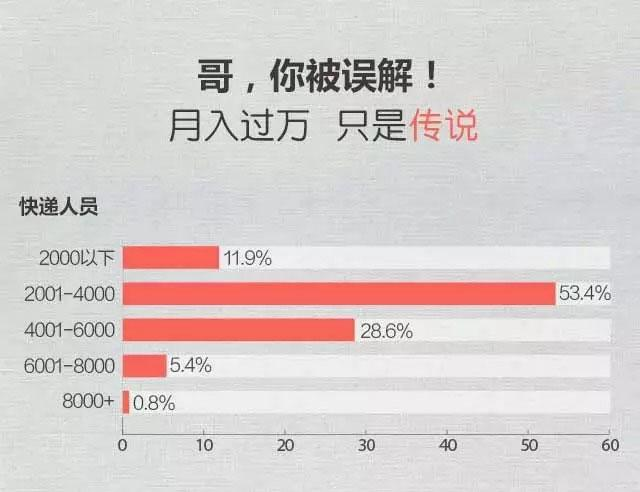 快递小哥生存状态报告:月薪过8000的只有不到1%