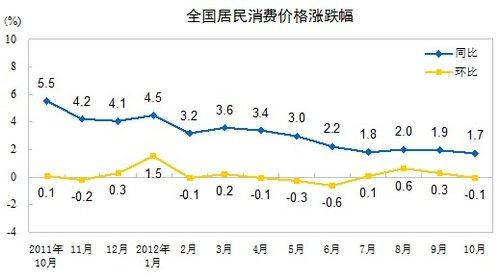 10月份cpi同比上涨1.7% 创33个月新低