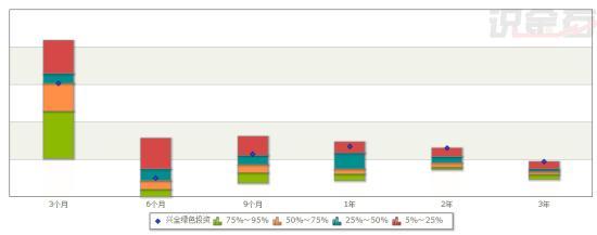 图2 兴全绿色的夏普比率(基准日:2014年08月15日)