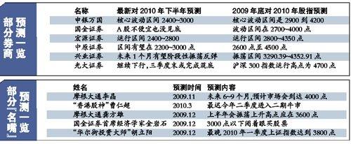30余家机构名嘴集体错判上半年行情(附表)