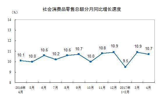 2017年4月份lehu188乐虎国际消费品零售总额增长10.7%