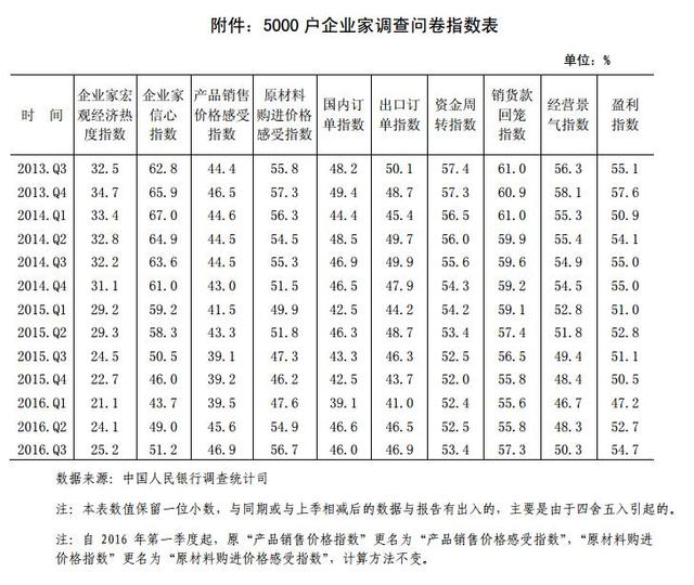央行报告:50.9%企业家认为宏观经济偏冷