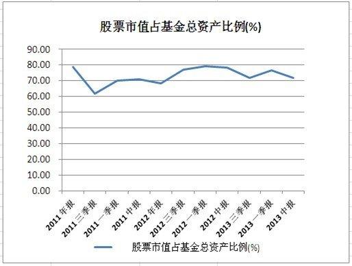优质基金点评:国投瑞银稳健增长