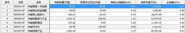 中邮基金踩雷乐视网 持股超12亿停牌前还在建仓