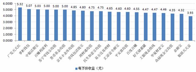 宝类产品收益对比:最高7日年化收益率5.32%