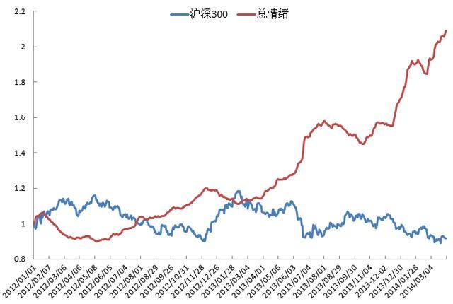 分级基金月报:股债分级皆未见明显机会