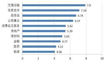 公募基金周报:稳健均衡配置 关注主题投资