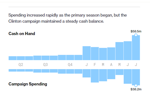 希拉里vs特朗普 总统大选金钱竞赛谁赢了?