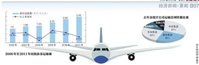 民航业去年净利同比降13.9% 航油成本大增四成