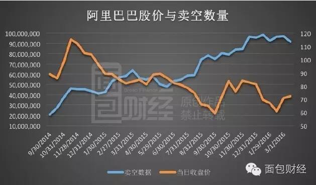 以下是面包财经根据交易数量整理的阿里巴巴股票卖空数量与同期股价