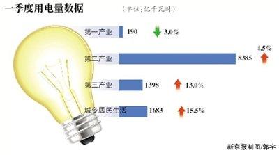 一季度经济放缓 用电量增速下滑