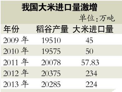 国产大米与进口大米价格倒挂 国产70元进口2元
