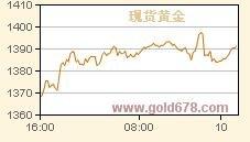 澳元/美元:受股市回落拖累轻微走低