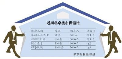"""北京楼市上周末再现""""抢房"""" 房企出现涨价迹象"""