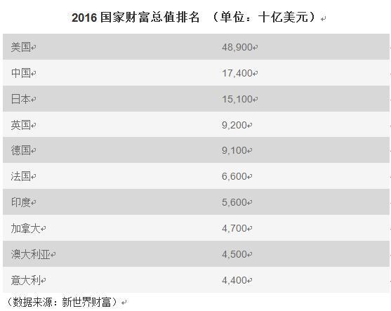 2016全球十大最富国家出炉:美国居首 中国第二
