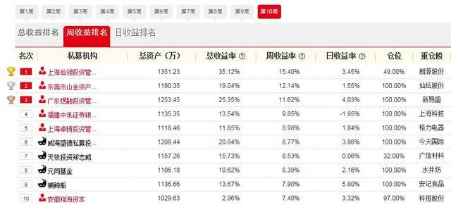 """公告:上海仙翎投资等三家机构第10批晋级""""私募牛人汇""""决赛"""