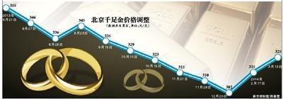 国际金价创半年新高 京城千足金每克涨10元