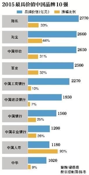 胡润2015品牌榜发布