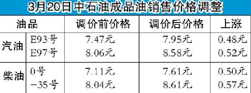 哈尔滨93号汽油每升涨0.48元