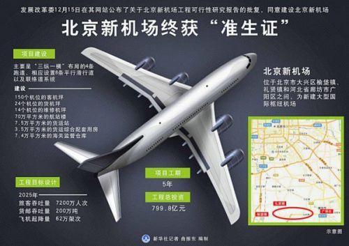 外媒:北京新机场即将动工 当地农民盼一夜暴富