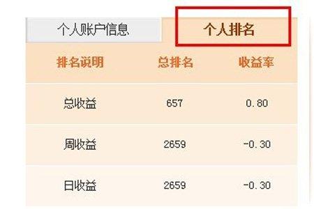 金牛投资顾问大赛网友个人中心介绍(3月13日)